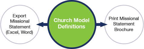 Church Model Definitions: Export Missional Statement or Print Missional Statement Brochure